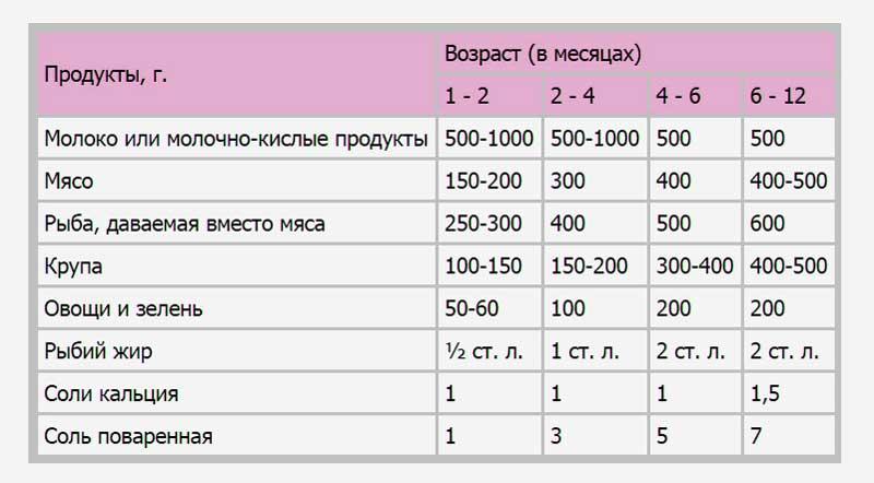 Рацион питания хаски в период 1-2, 2-4, 4-6, 6-12 месяцев