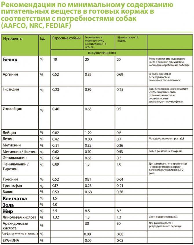 Рекомендуемое содержание полезных веществ в кормах