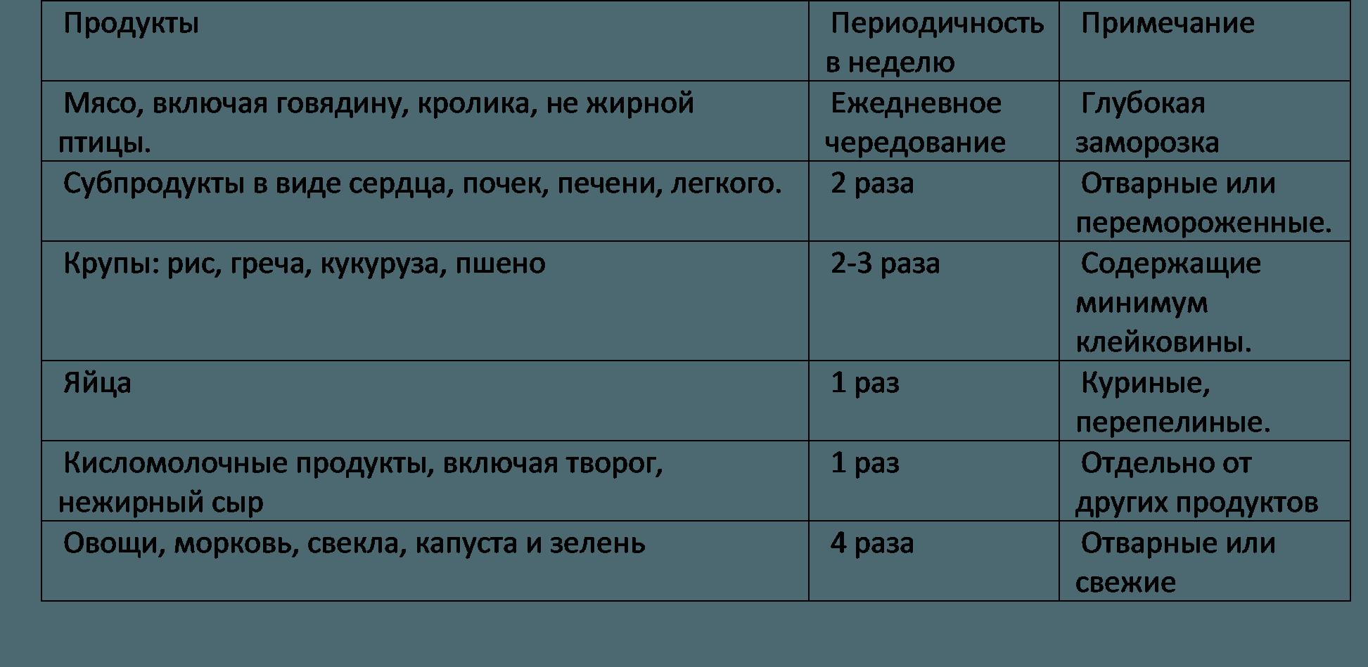 Гипоаллергенная Диета Для Сфинкса.