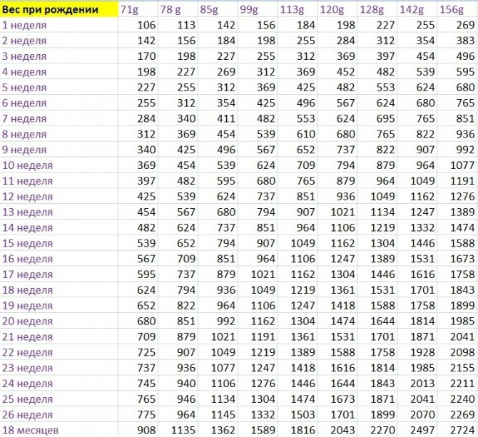 Таблица данных