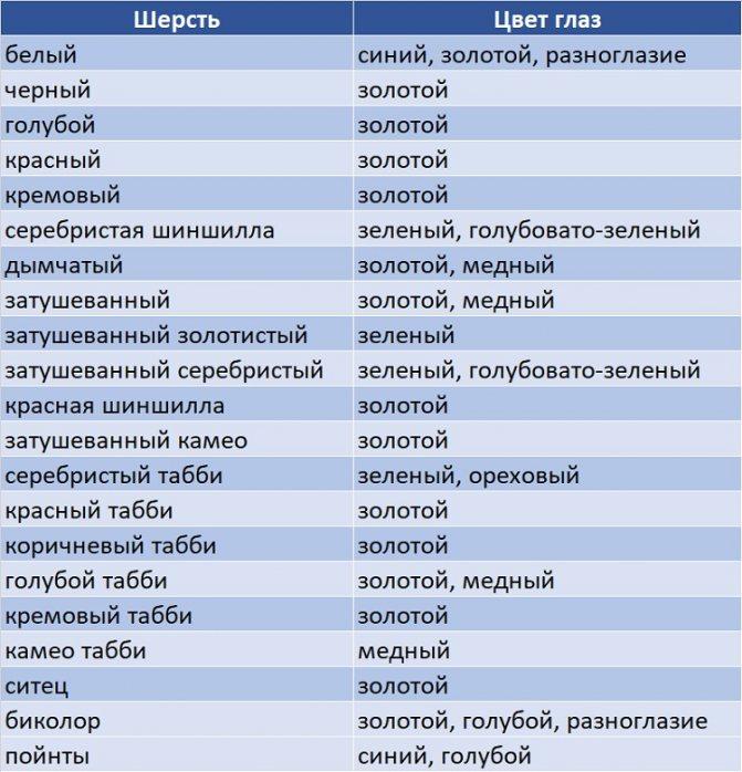 Таблица соответствий цвета глаз и шерсти